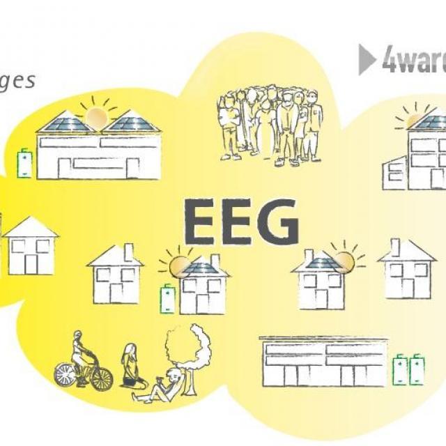 Energiegemeinschaften
