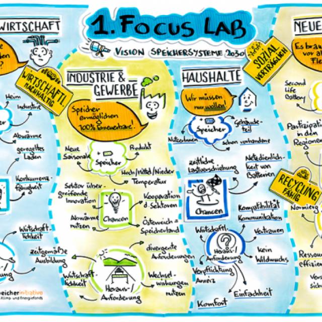Focus Lab 1